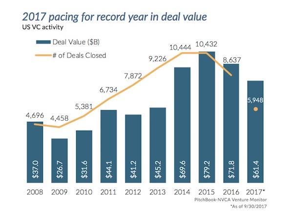 三季度美国风投报告:投资额创新高 交易数不及5年前