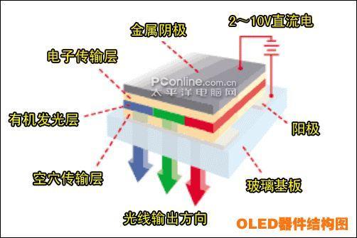 OLED器件的结构图