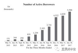 图:活跃用户增长
