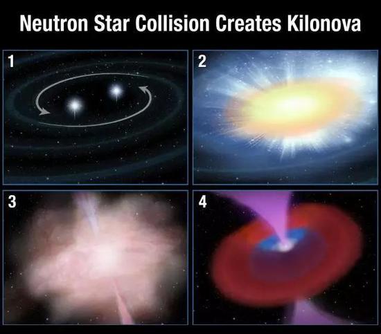 图6:双中子星旋近,最终合并产生千新星的过程