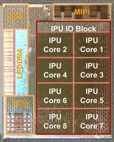 Pixel Visual Core结构图解