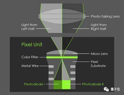 在Pixel 2的后置摄像头上,每个像素的右侧都会通过镜头左侧来观察,每个像素的左侧都会通过镜头右侧观察