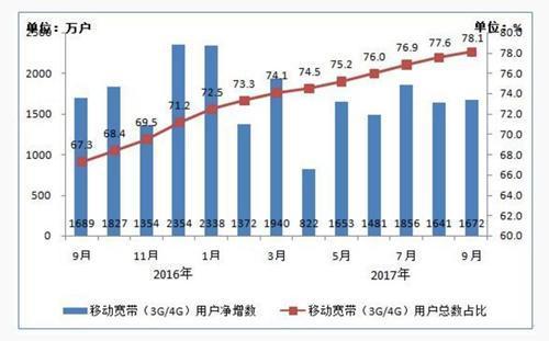 2016-2017年9月移动宽带用户当月净增数和总数占比情况。图片来源:工信部官网截图