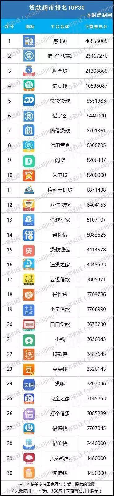 本榜单参考国家互金专委会提供的数据(来源应用宝、华为、360应用商店等公开下载量)