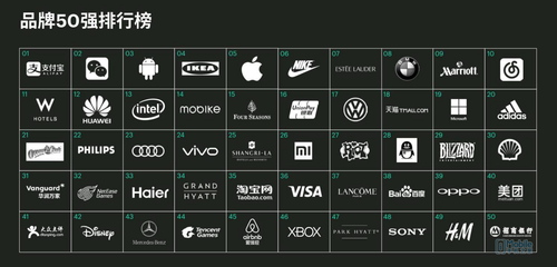 消费者最离不开的手机品牌:vivo排前三