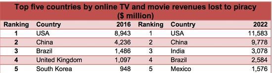 (图自:Digital TV Research)