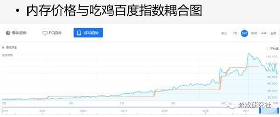 一位朋友将内存今年的价格走势(红色)和《绝地求生》的百度指数(蓝色)整合到了一张图里,结果迷之吻合