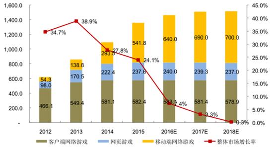 2012-2018 年中国网络游戏行业细分领域市场规模。图表来源:易观智库
