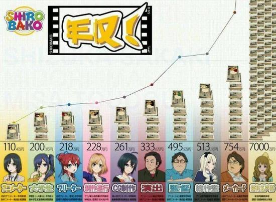 动画《白箱》中揭露的动画各岗位年收入,其中最底层的动画师年收入为110万日元(约合人民币6.37万元)
