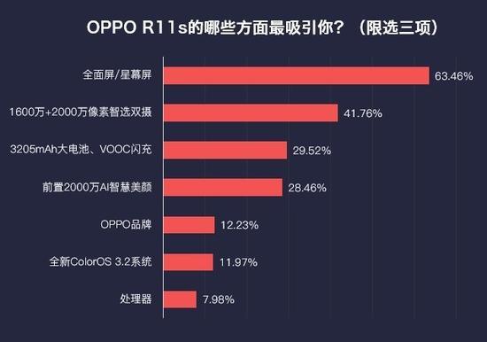 OPPOR11s用户调查
