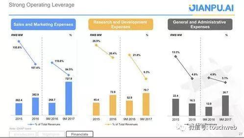 融360的市场与费用情况、研发开支情况及管理成本等数据