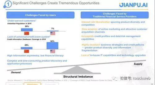 融360所在市场的巨大增长机会