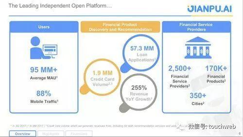 融360的平均MAU、移动用户数据,及金融服务方面的介绍