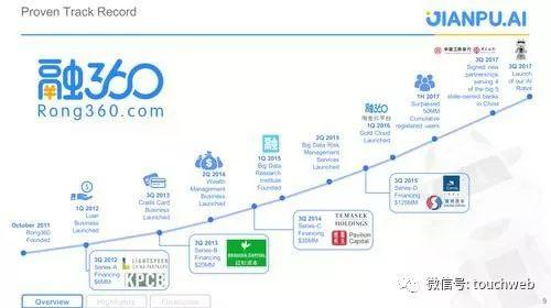 融360与金融机构合作的情况