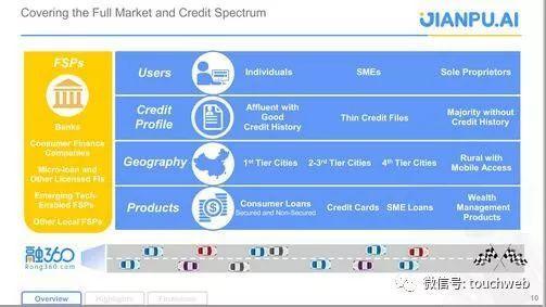 融360覆盖的市场