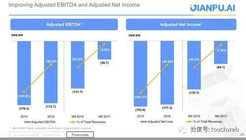 融360的EBITDA及净收入情况