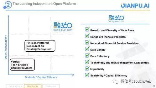 融360独立的开放平台