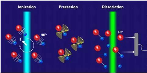 JILA Cornell组的实验概览。用旋转电场离子化-诱发电子进动-激光解离确定进动朝向。