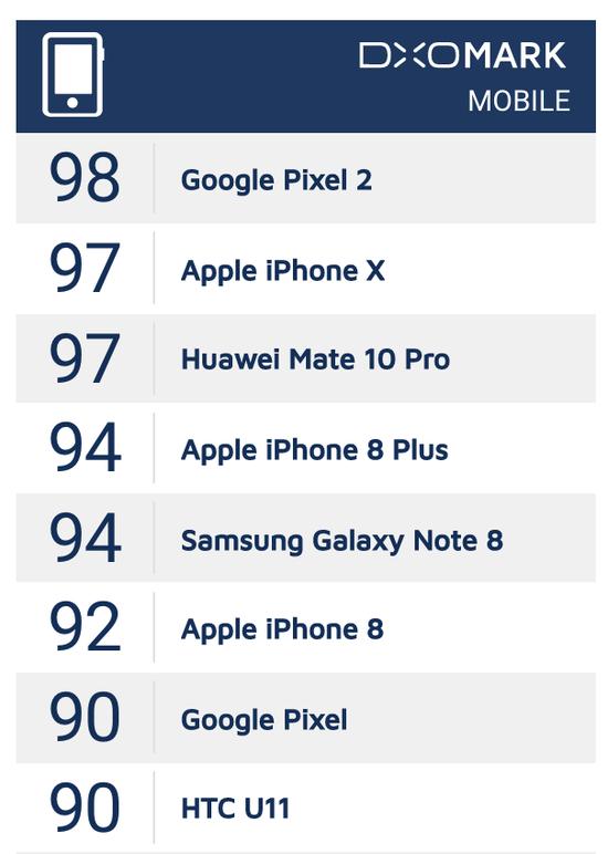 (DXOMark 手机拍照排名,图片来源:DXOMark)