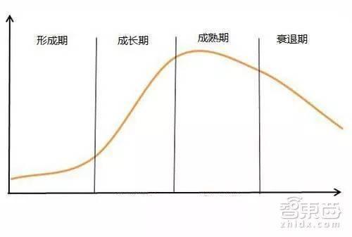 产业发展周期图