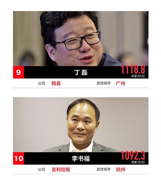 福布斯中国富豪榜:许家印成首富 马化腾马云分列二三