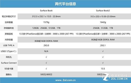 13.5英寸两代SurfaceBook参数对比