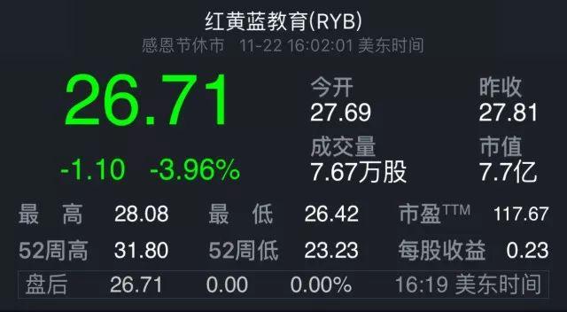 图:11月22日红黄蓝教育(RYB)股价