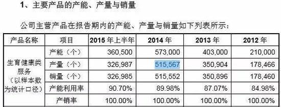 ▲生育健康类服务(以样本数为统计口径)产销情况 数据来源:2015年申报稿