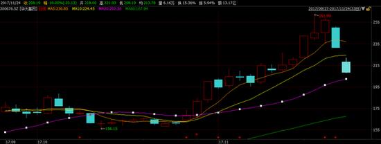11月24日,继昨日跌停后,华大基因股价一番挣扎之后,再次跌停。