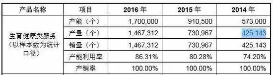 ▲生育健康类服务(以样本数为统计口径)产销情况 数据来源:2017年申报稿