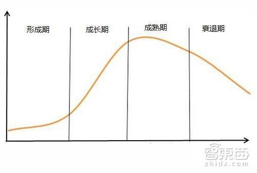 (产业发展周期图)