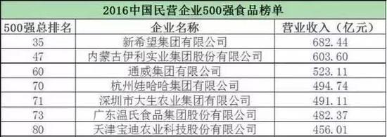 图:2016中国民营企业500强食品榜单