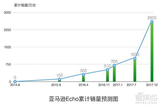 (亚马逊Echo累计销量统计/预测图)