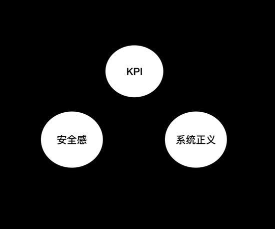 (KPI、系统正义、员工安全感)