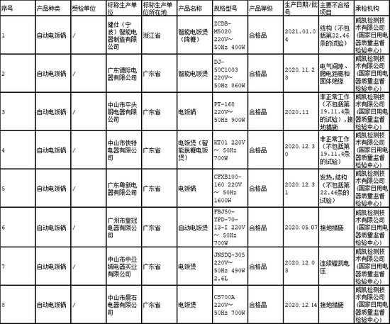 8批次电饭锅国家质量抽查不合格
