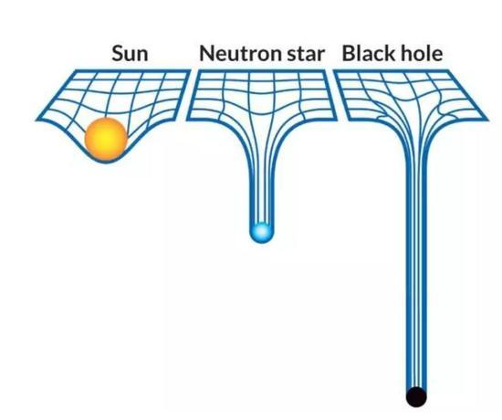 图丨根据广义相对论,太阳会弯曲时空使行星绕着它运行,中子星会使时空弯曲更厉害,而一个黑洞则会在时空中制造一个深坑,即使是光都无法逃脱(来源:JAMES PROVOST)