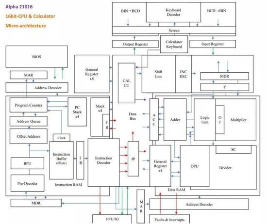 季文瀚的Minecraft计算机结构图