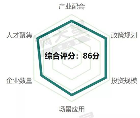 ▲上海5G通信产业发展评分