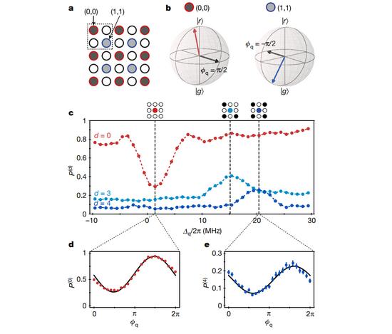 哈佛联合MIT实现256个量子比特模拟器,或标志人类进入量子世界新领域
