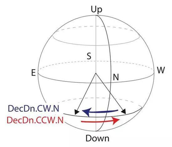 受试者面朝北方坐在法拉第笼内,其中的磁场则可能顺时针(蓝色箭头)从西北方向旋转到东北方向,或者逆时针(红色箭头)从东北方向旋转到西北方向。