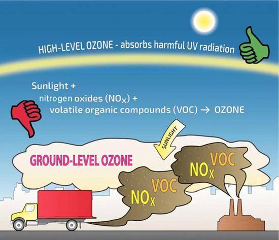臭氧的好与坏 图片来源:https://ecology.wa.gov