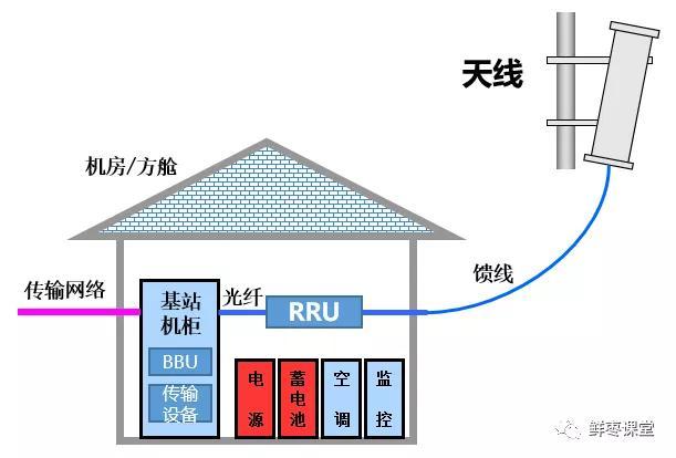 基站的组成结构