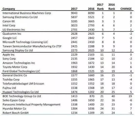 2016年及2017年各公司的专利数据统计
