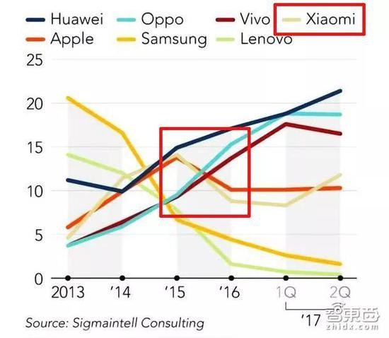 ▲各大品牌中国智能手机市场占比变化,小米手机销量曾于2016年大幅下滑