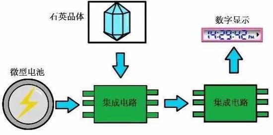 第四代电子表结构