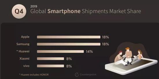 2019年第四季度全球智能手机各品牌市场份额,图源Counterpoint