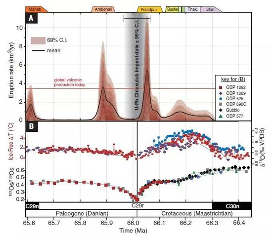 Schoene论文中火山喷发的4个活跃期