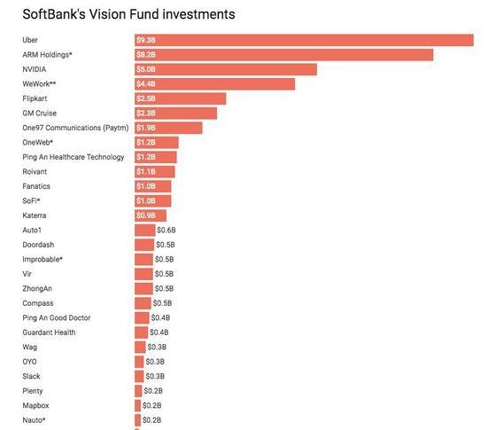 愿景基金的部分投资