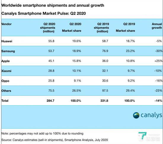 全球智能手機市場出貨量