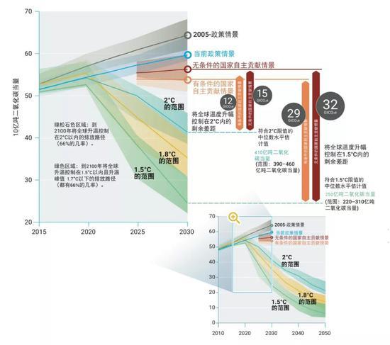 不同情景下全球温室气体排放量及到2030年的排放差距。图片来源:联合国环境规划署《2019年排放差距报告》